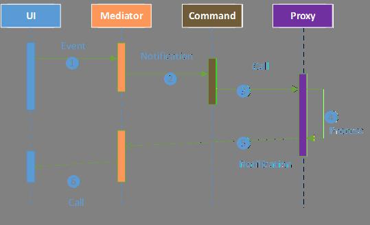 PureMVC工作流程