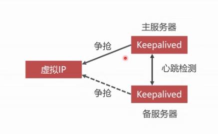 keepalived-heartbeat