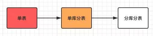 Mysql分库分表