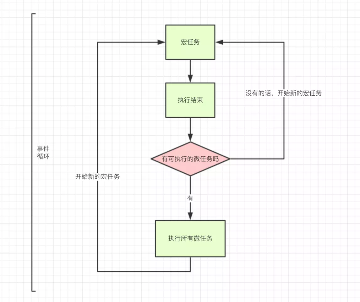 Javascript异步